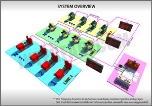 system overview : ระบบการทำงานของ oee realtime monitoring board system